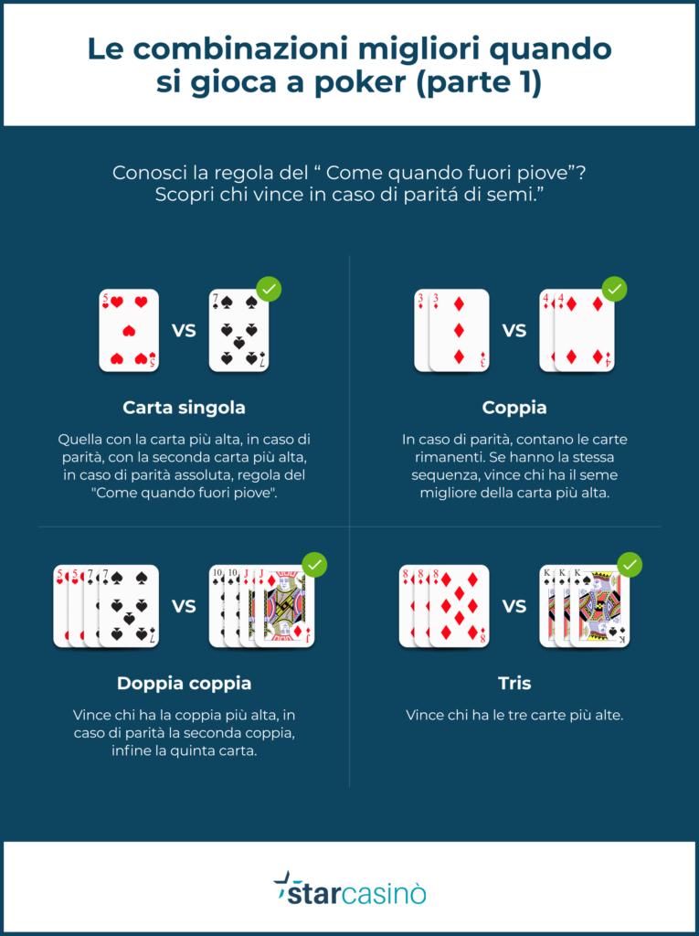 Poker: le combinazioni (parte 1)