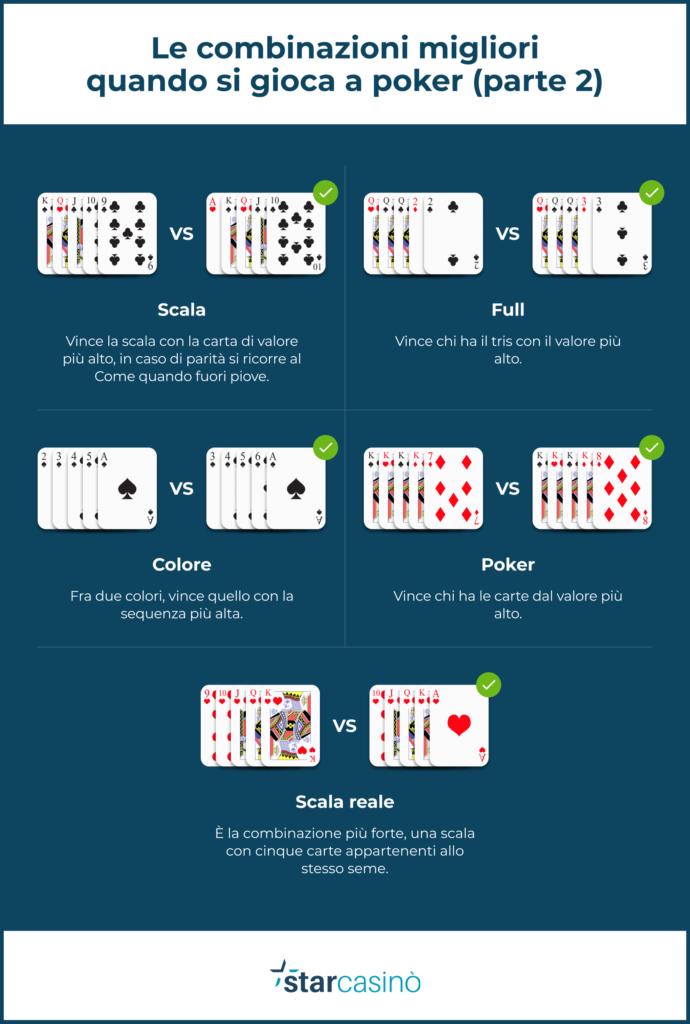 Poker: le combinazioni (parte 2)