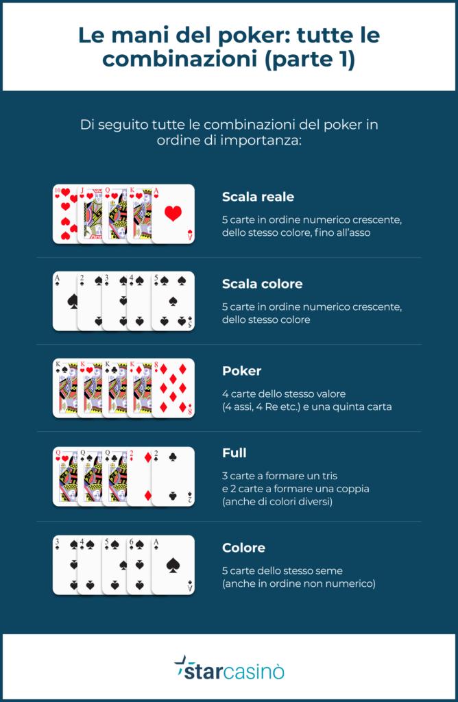 Poker: l'ordine crescente delle carte (parte 1)