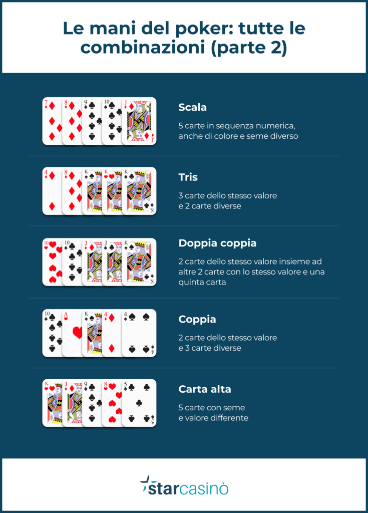 Poker: l'ordine crescente delle carte (parte 2)